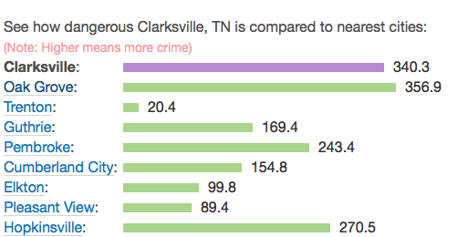 Analytics of crime risks in the areas listed.